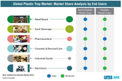 Plastic Tray Market Global Market Insights 2018 to 2027